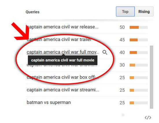 Google Trends: Captain America Full Movie