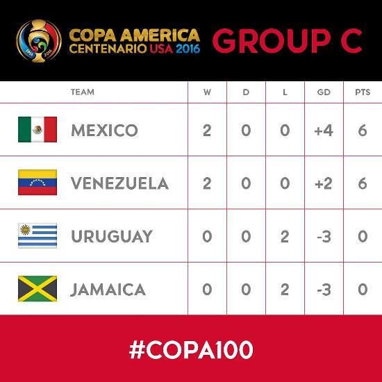 Copa America Group C Standings