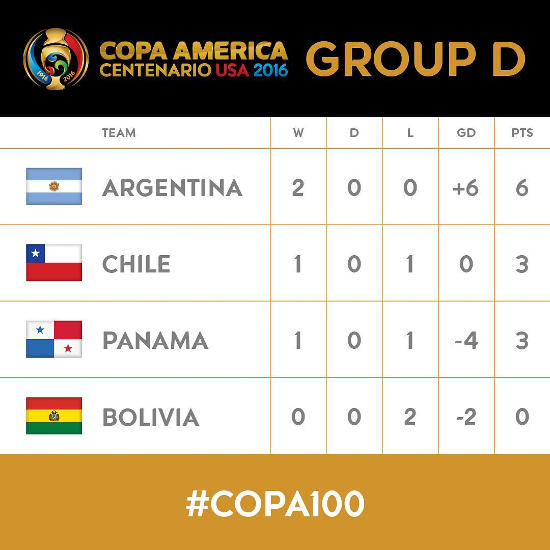 Copa America Group D Standings