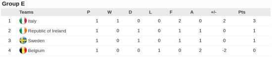 Euro 2015 Group E