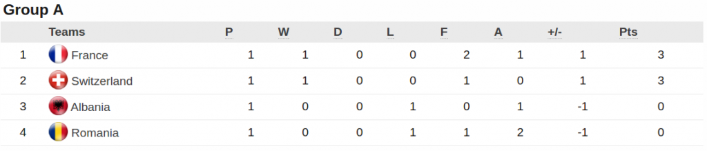 Euro 2016 Group A