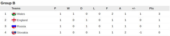 Euro 2016 Group B