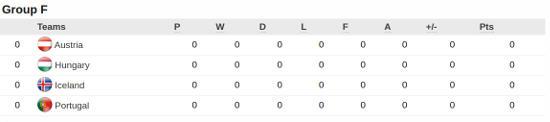 Euro 2016 Group F