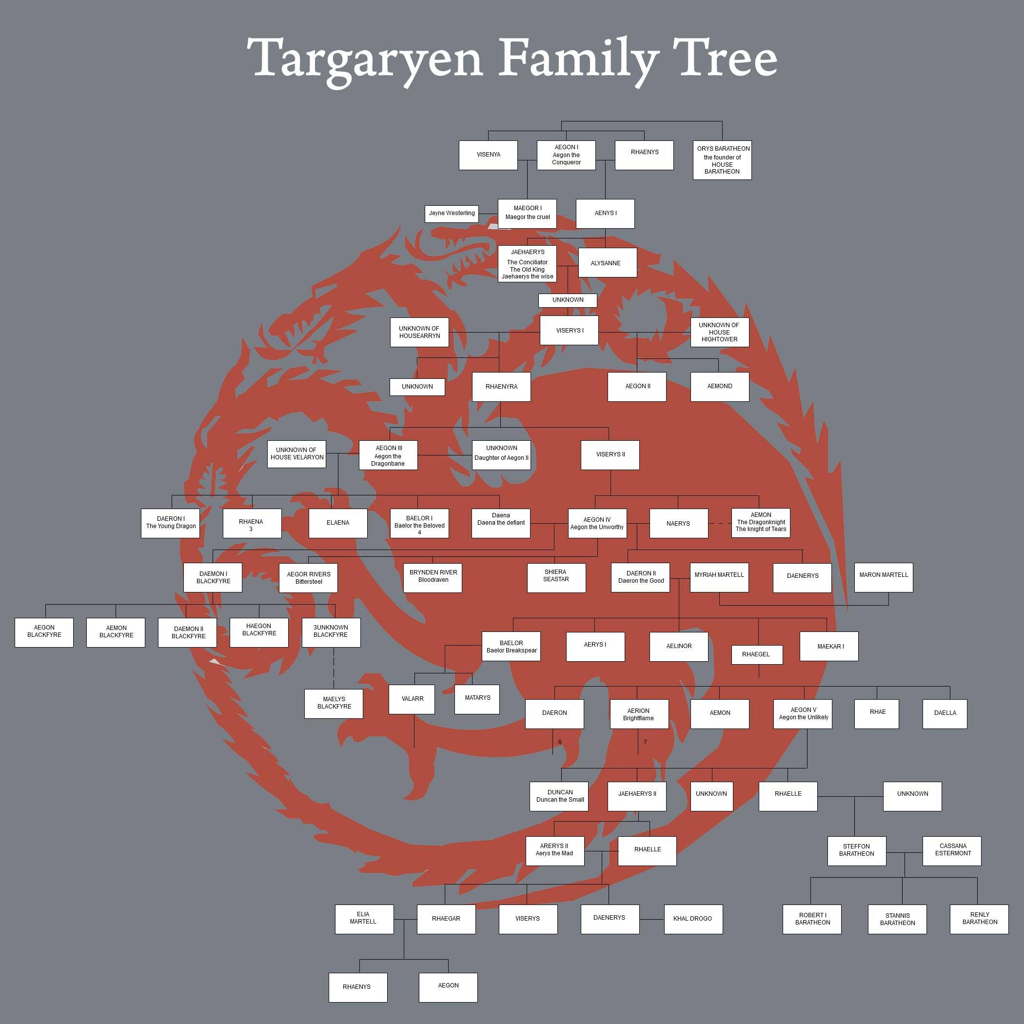 Game Of Thrones Stammbaum Targaryen