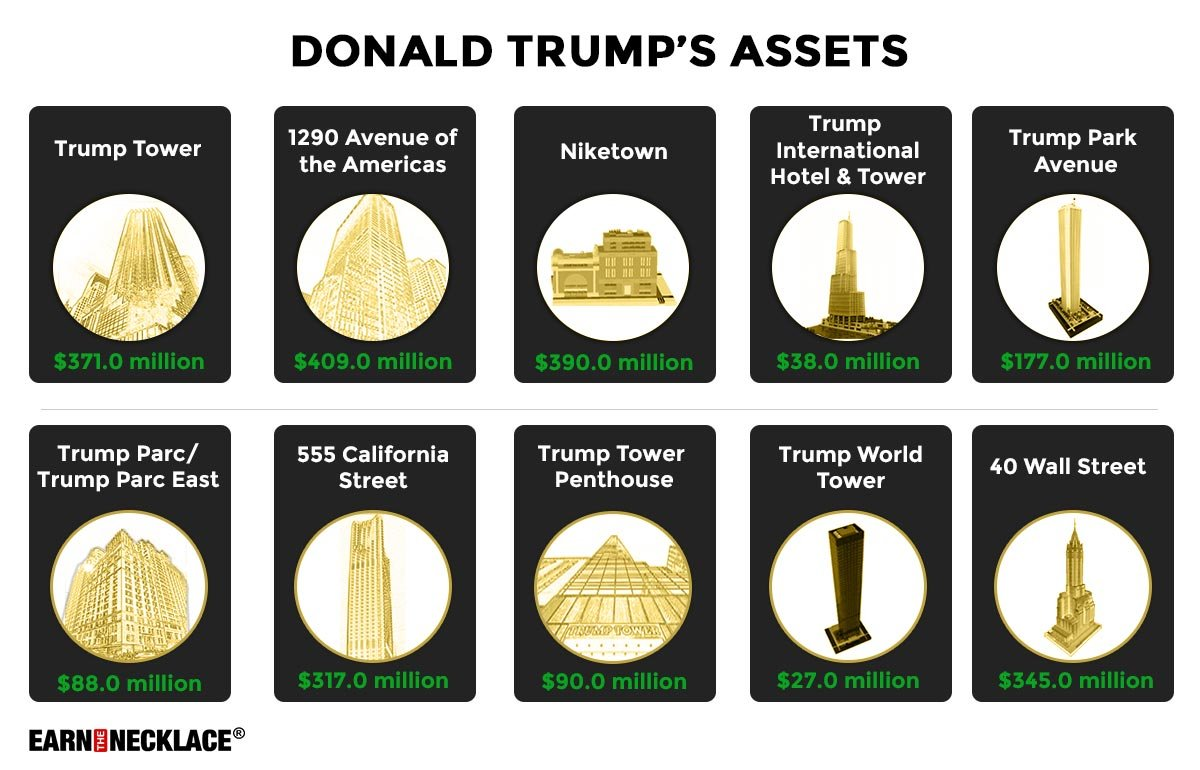 Asset By Asset Breakdown of Donald Trump Wealth