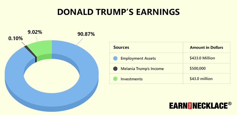 How Much Money Does Donald Trump Make in a Year