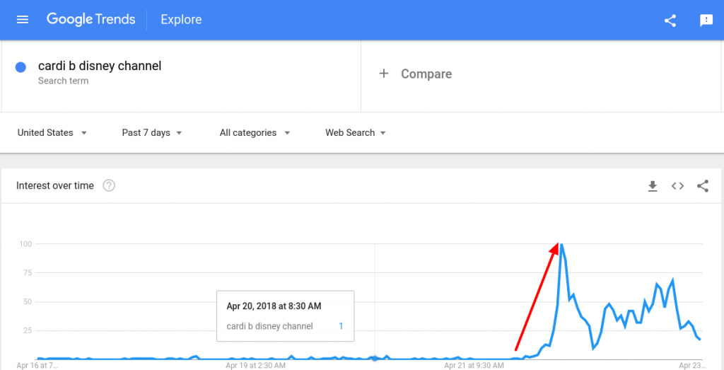 Cardi B Disney Channel Rise in Trend