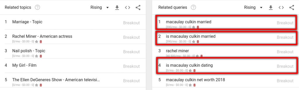 Macaulay Culkin Dating Trend
