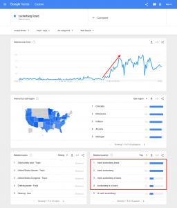 zuckerberg lizard Google Trends
