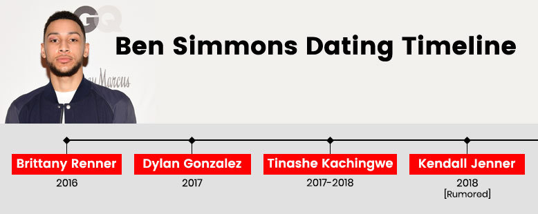 Ben Simmons Dating Timeline