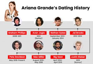 Ariana Grande's Dating History