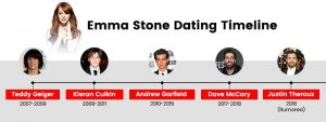 Emma Stone's Dating Timeline: Who Has the Hollywood Starlet