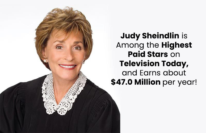 Judy Sheindlin is among the Highest Paid Stars on Television Today, and Earns about $47.0 Million per year