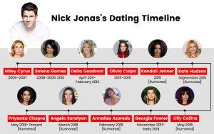 Nick-Jonas's-Dating-Timeline