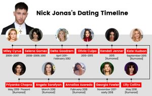Nick Jonas Dating Timeline