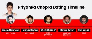 Priyanka Chopra Dating Timeline
