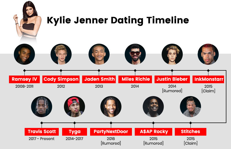 Kylie jenner dating 2019